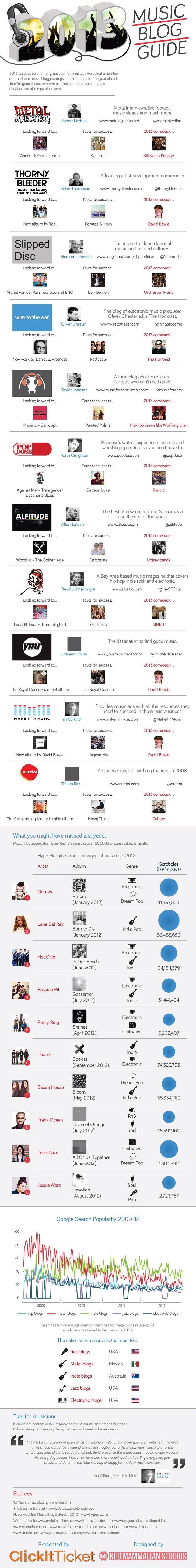 Top Music Blogs 2013-Infographic