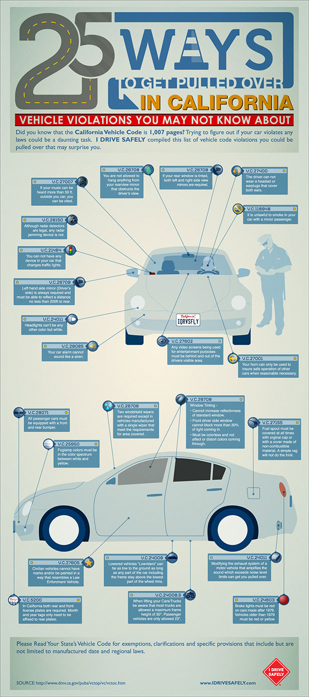 Driving in California-Infographic