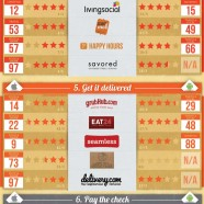 Restaurant Apps US Ranking