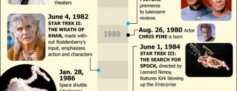 Star Trek Timeline