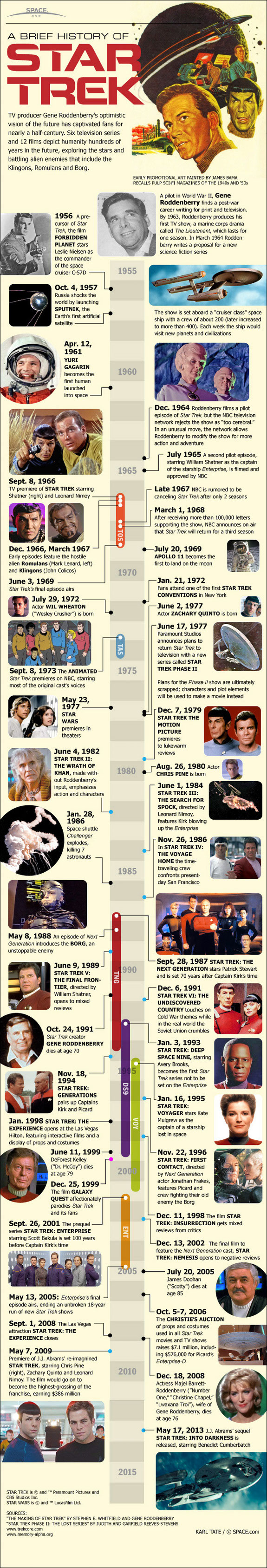 Star Trek Timeline-Infographic