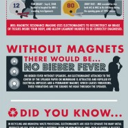 Magnets Move our World