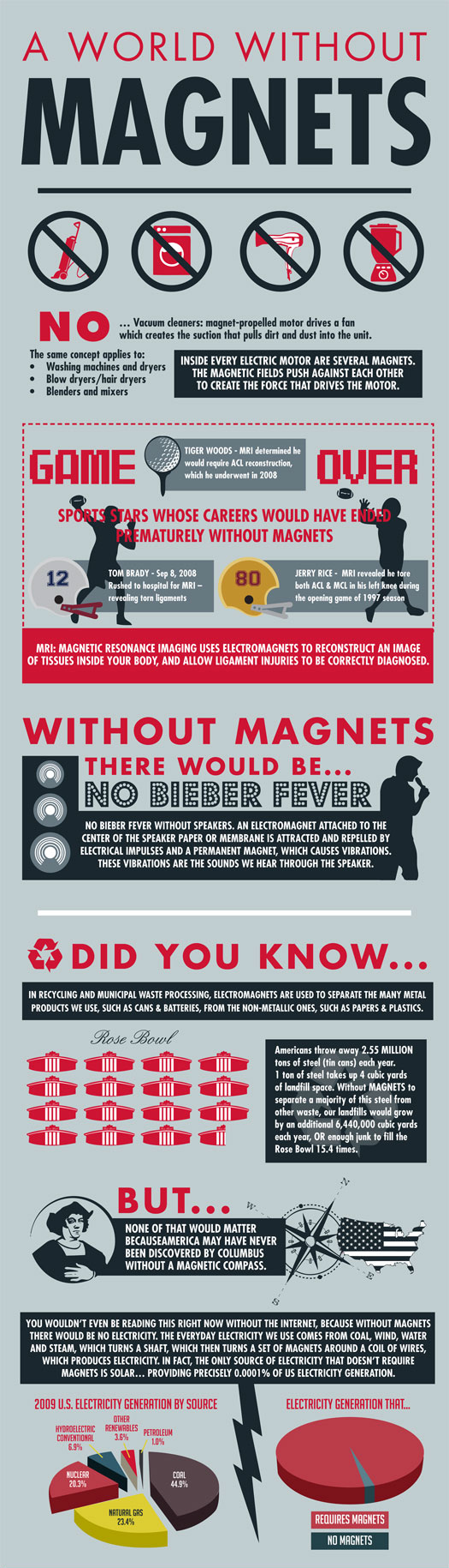 Magnets Move our World-Infographic
