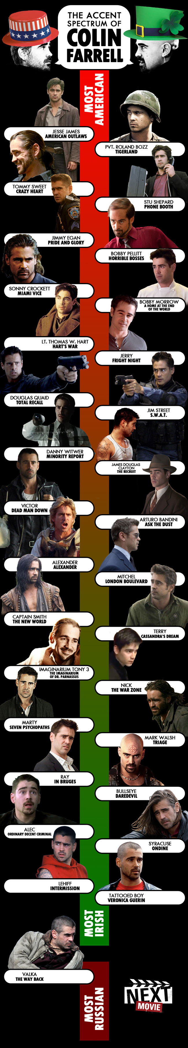 Colin Farrell Multinational-Infographic