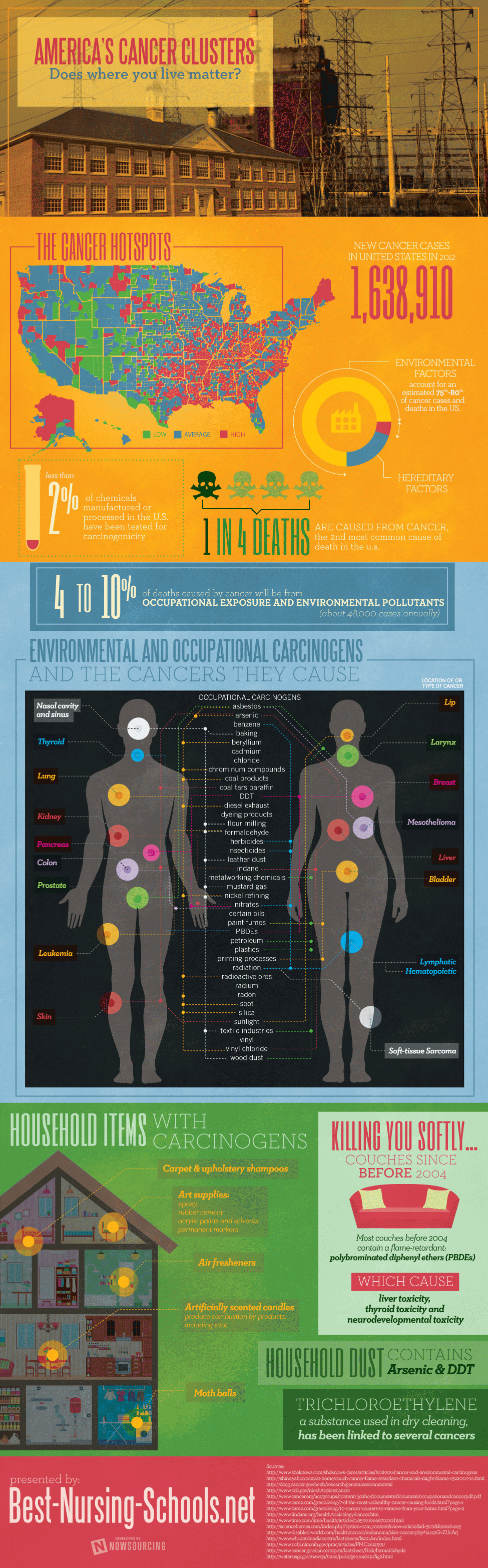 Carcinogen in Daily Life-Infographic