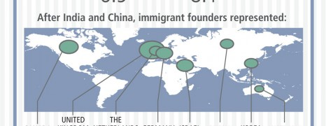 Immigrant Entrepreneurship in US