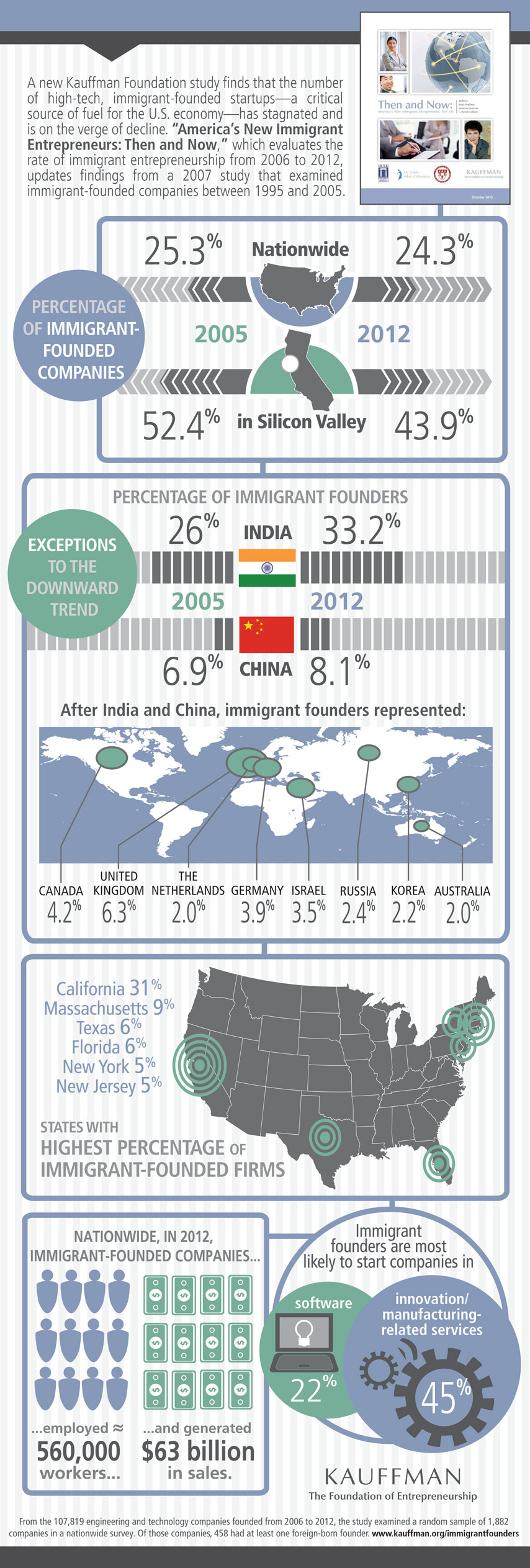 Immigrant Entrepreneurship in US-Infographic