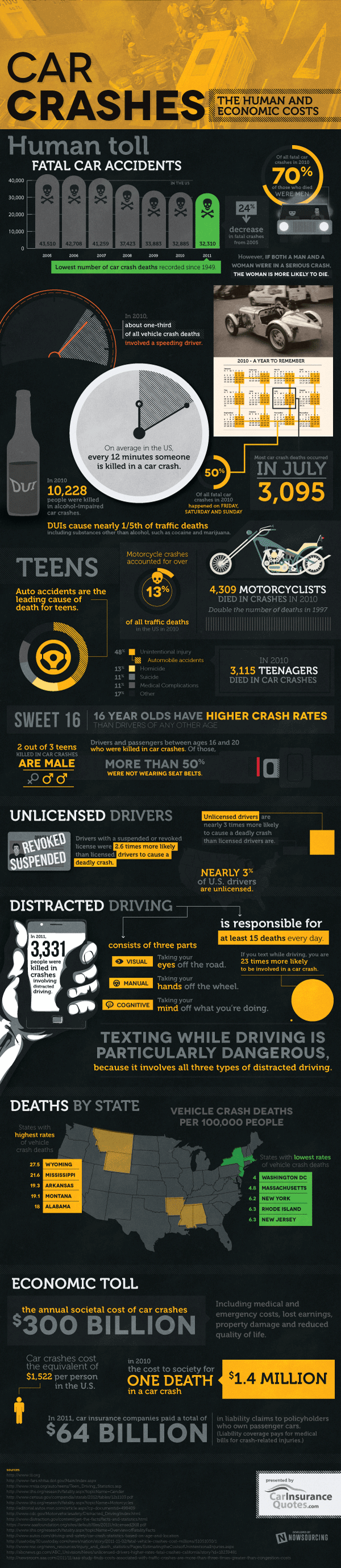 US Car Crash Statistics 2011-Infographic