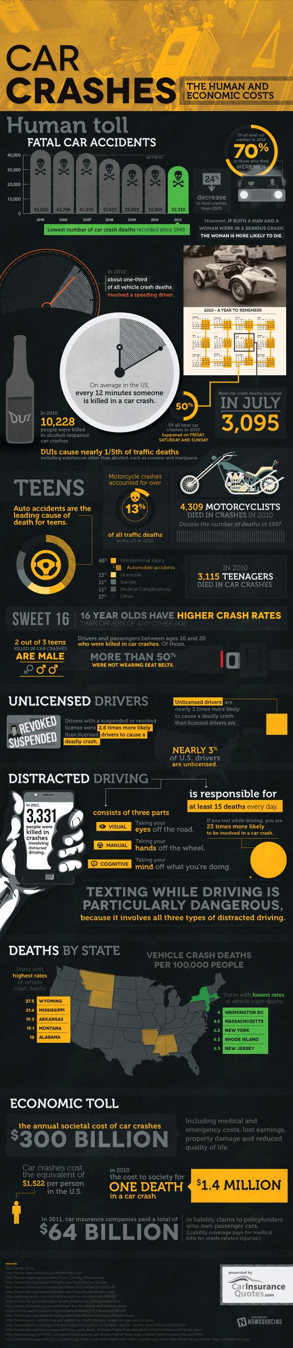 US Car Crash Statistics 2011-Infographic