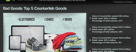 Fighting Counterfeiting