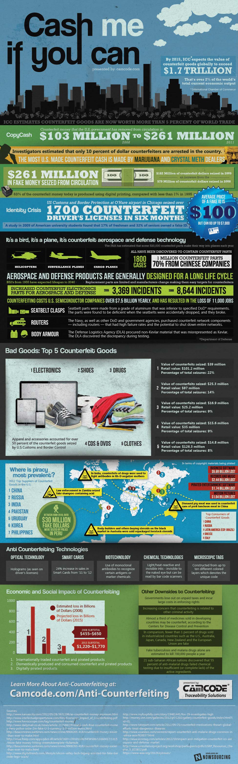Fighting Counterfeiting-Infographic