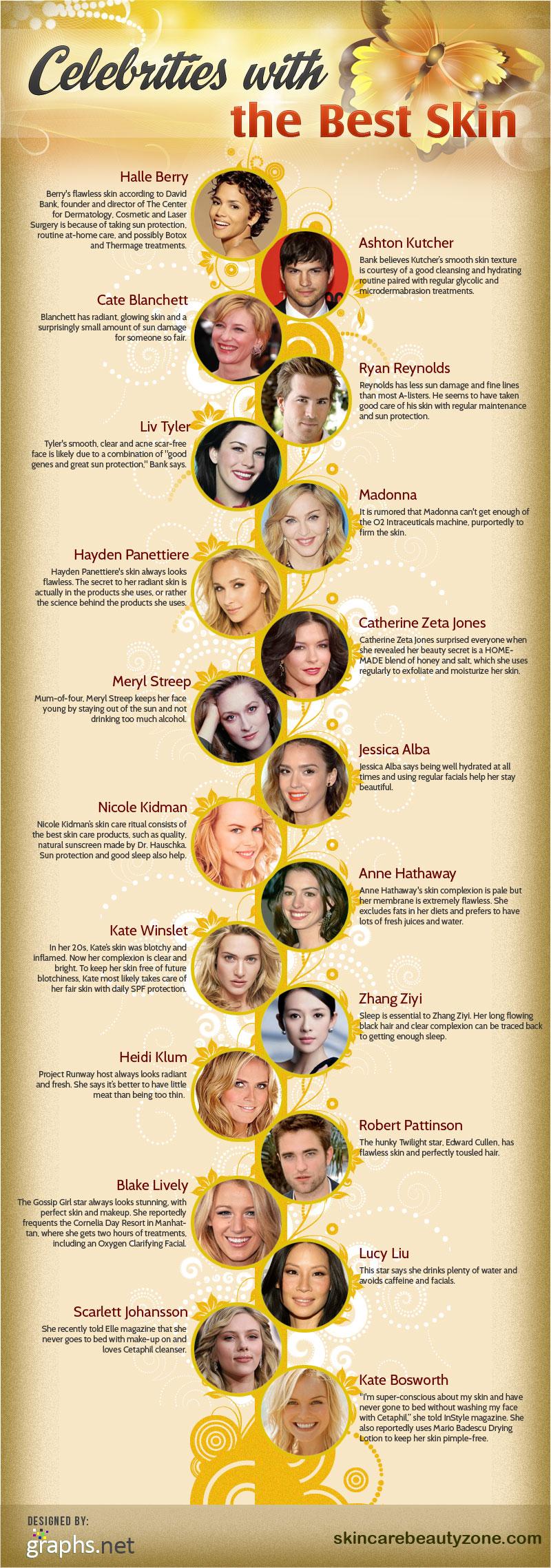 Celebrities Skin Care Secrets-Infographic