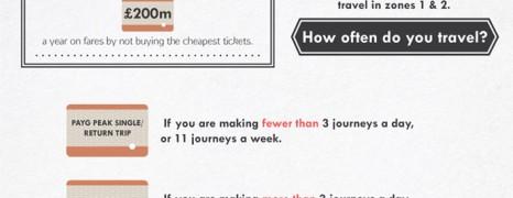 Saving on UK Commute