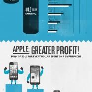 Samsung Apple Clash