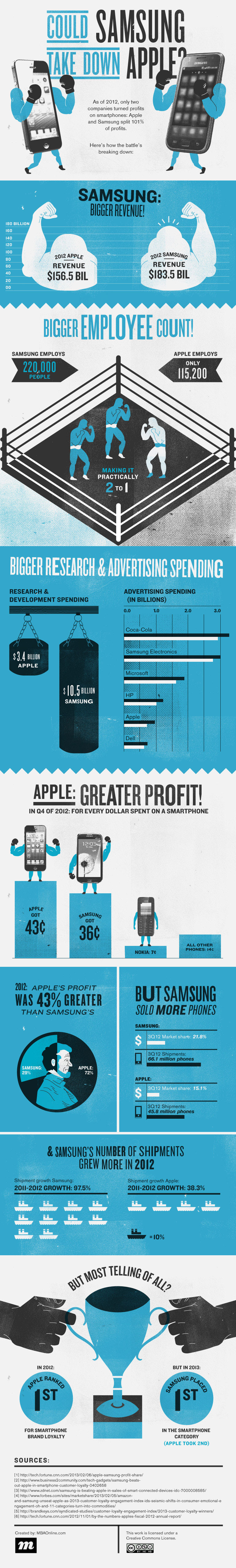 Samsung Apple Clash-Infographic
