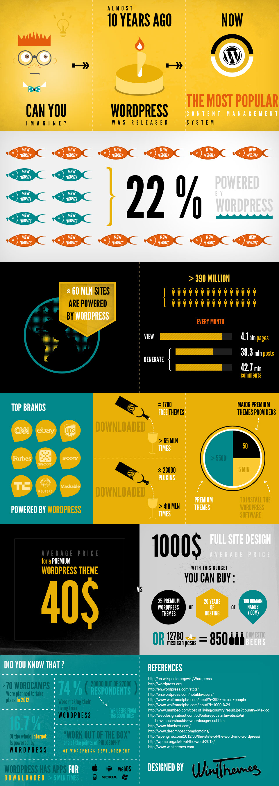 Wordpress Popularity 2012-Infographic