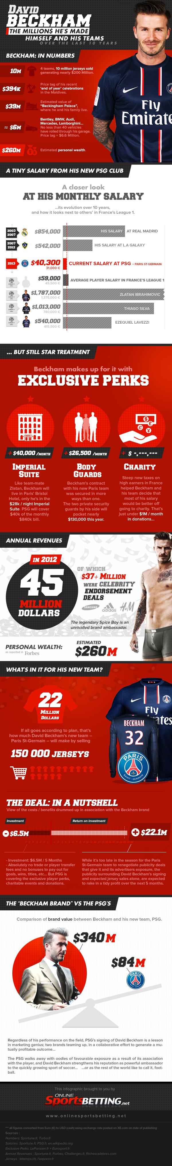 David Beckham Empire-Infographic