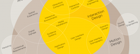 User Experience Design Anatomy
