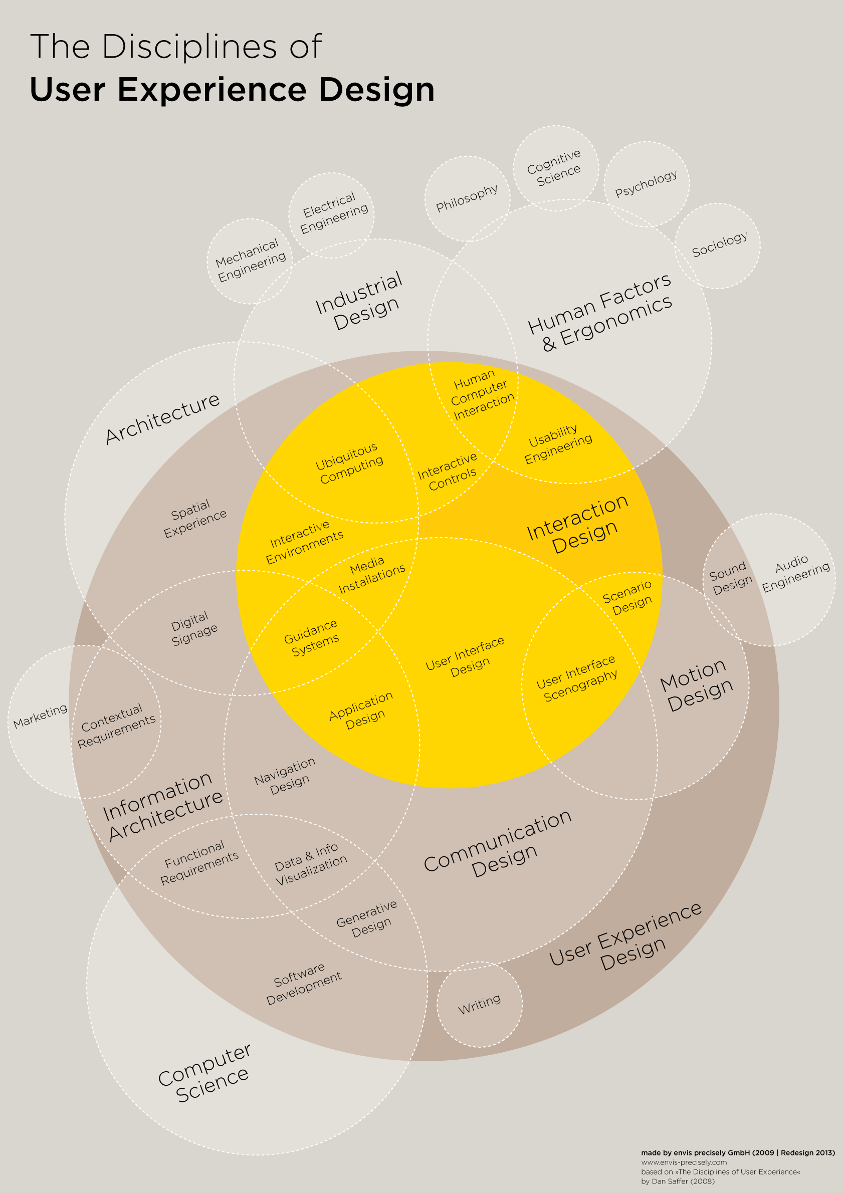 User Experience Design Anatomy-Infographic