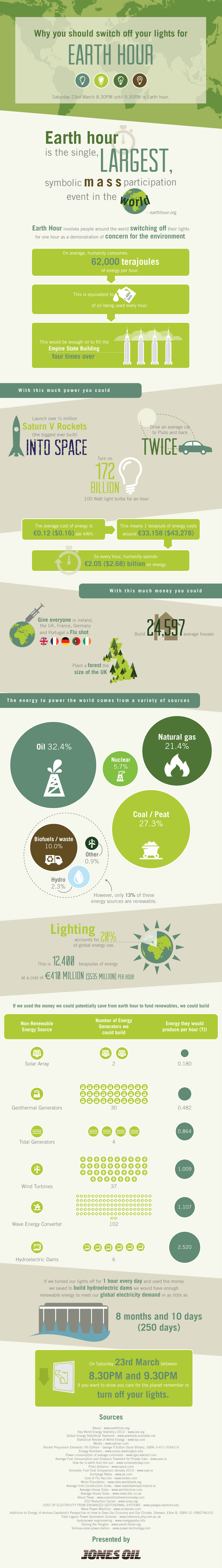 Earth Hour Awareness-Infographic