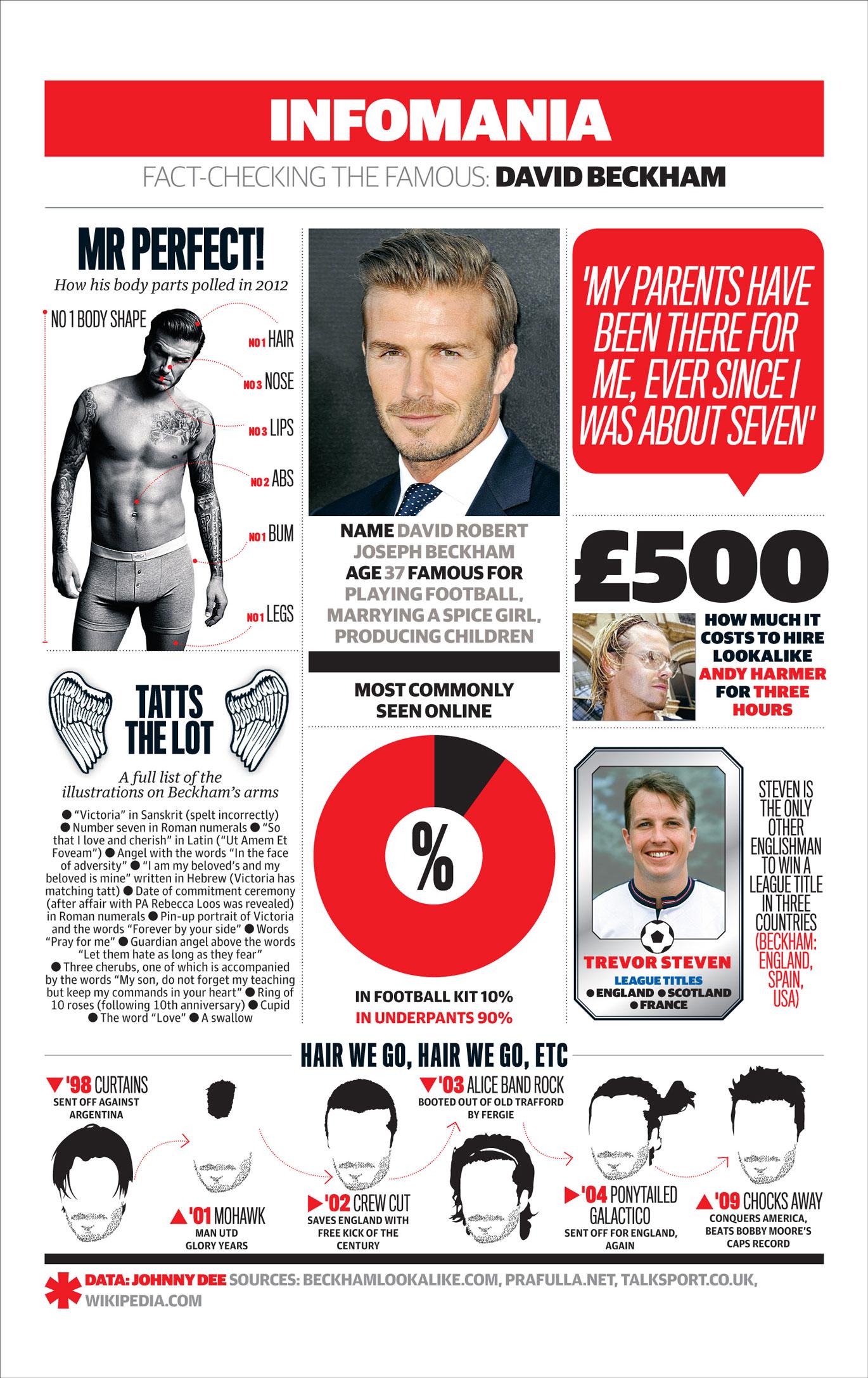 Lights on David Beckham-Infographic