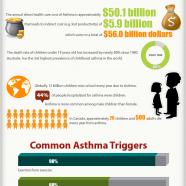 Children Asthma Statistics