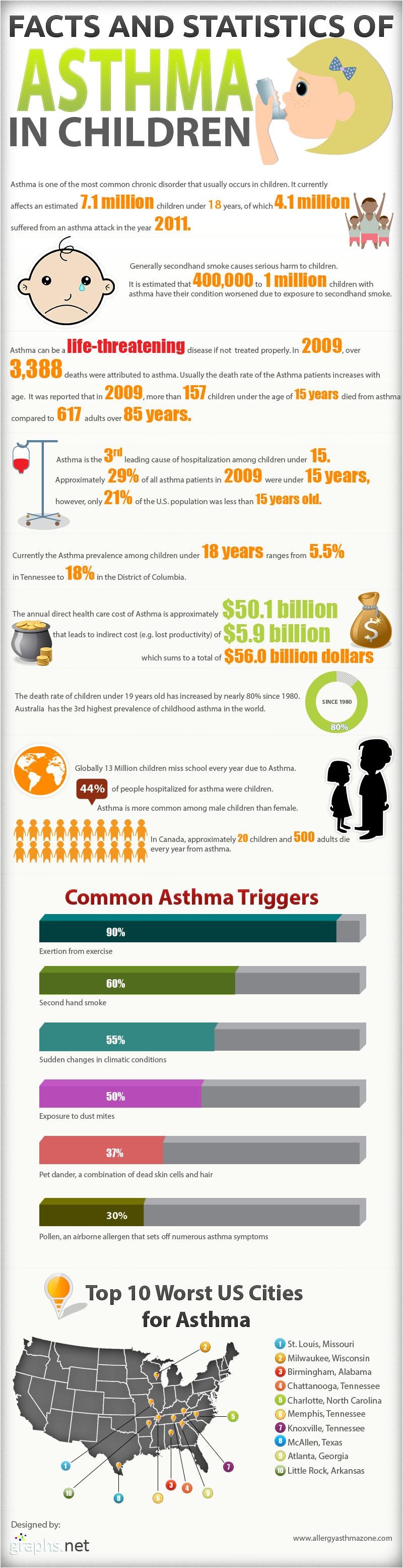 Children Asthma Statistics-Infographic