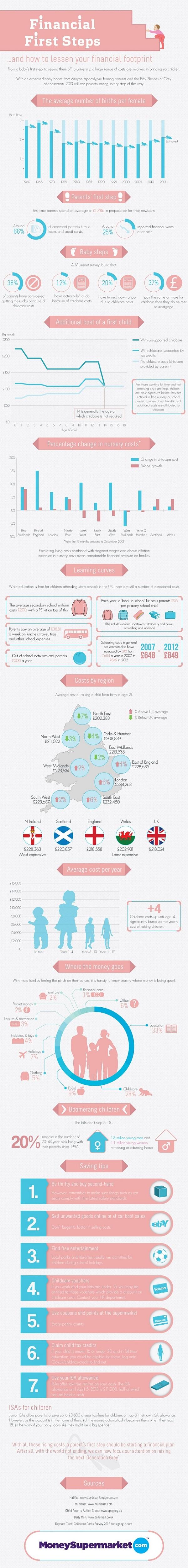 Child Raising Costs-Infographic