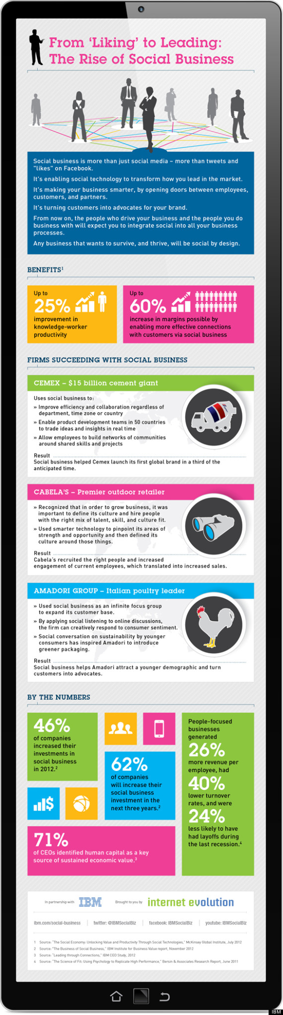 Social Business Benefits-Infographic