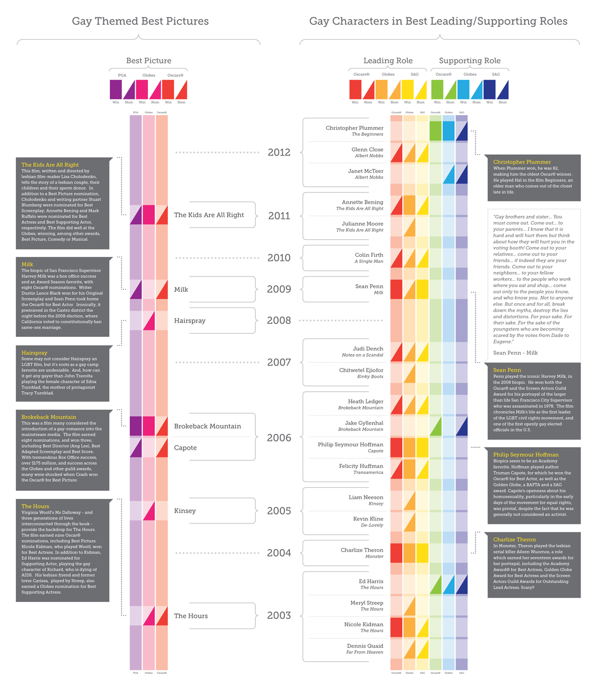 Gays at the Oscars-Infographic