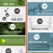 Crufts Dog Show History