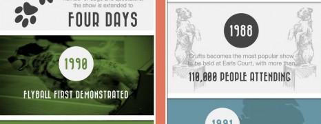 Crufts Dog Show History