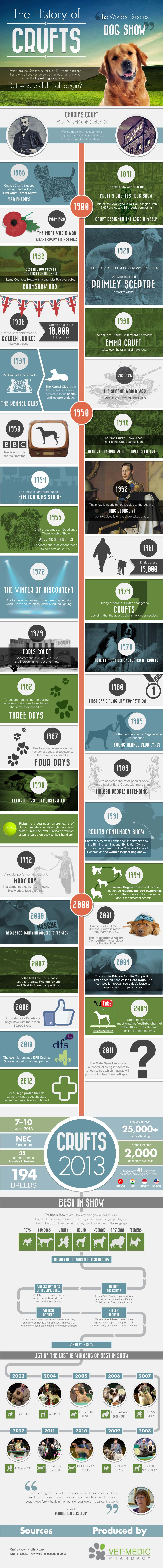 Crufts Dog Show History-Infographic