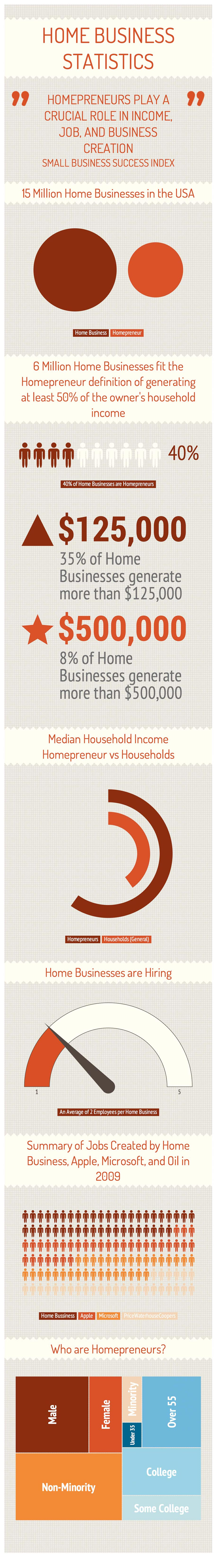 Home Business in USA-Infographic