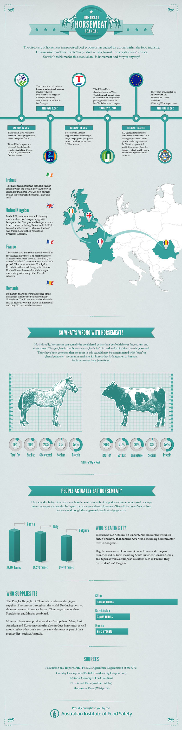 Eating Horse Meatl-Infographic