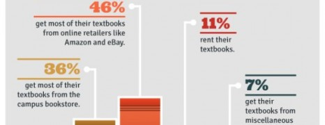 College Students Economics