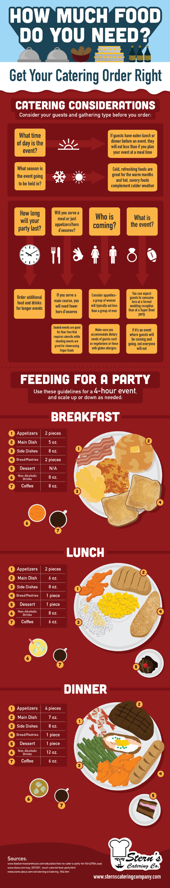 Catering Order Guide-Infographic