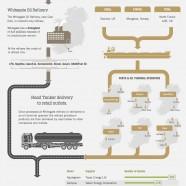 Ireland Oil Industry