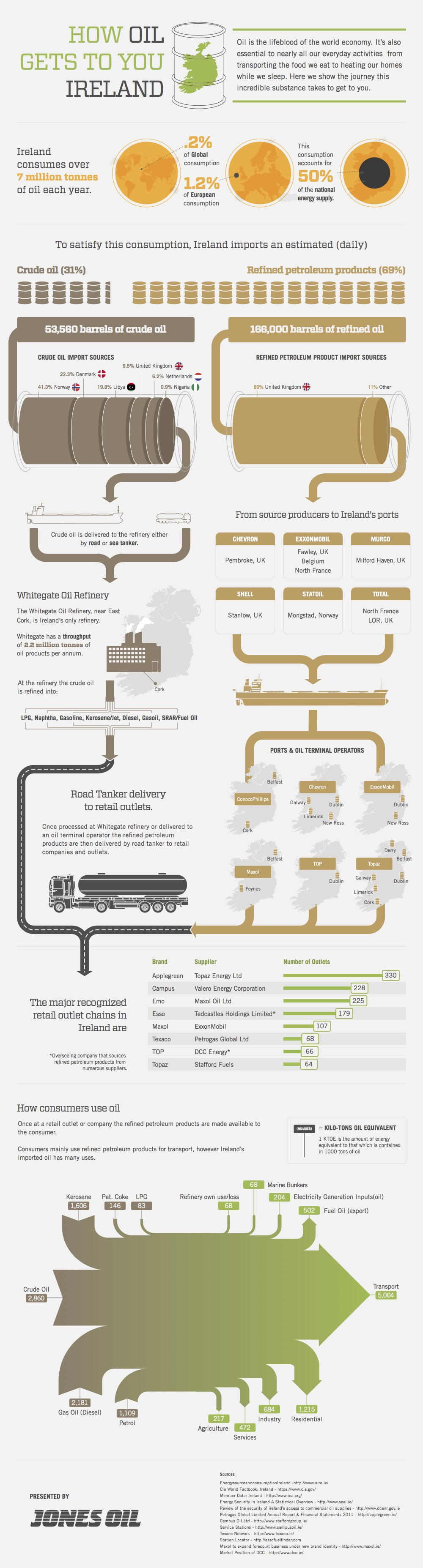 Ireland Oil Industry-Infographic