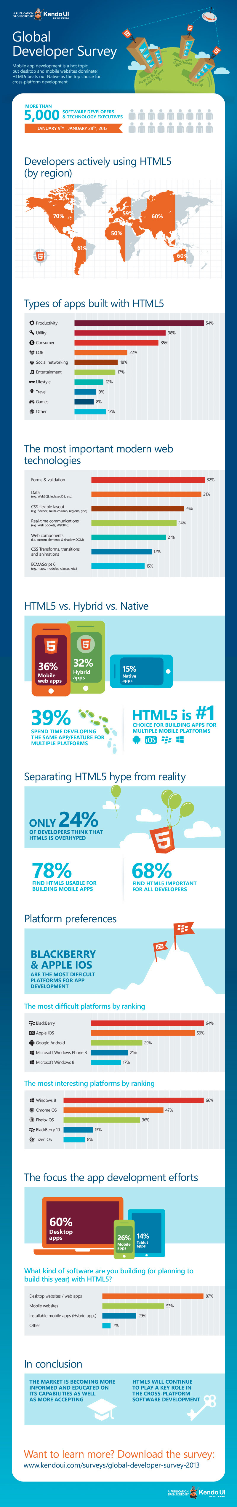 HTML5 vs Native vs Hybrid-Infographic