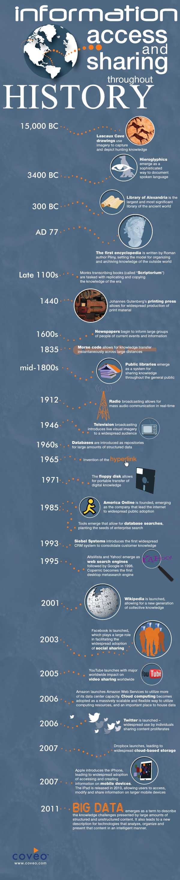 Knowledge in History-Infographic