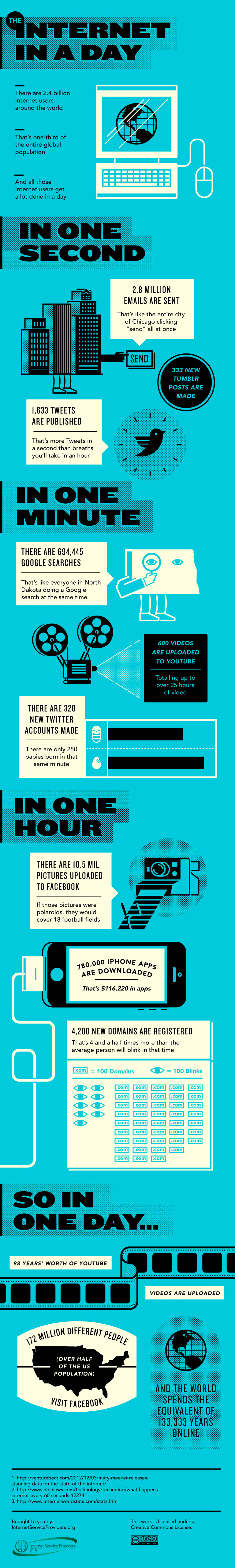 Internet Round the Clock-Infographic