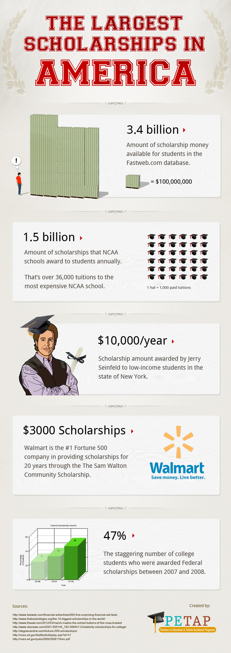 American Scholarships-Infographic