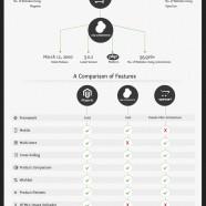 Magento osCommerce OpenCart Comparison