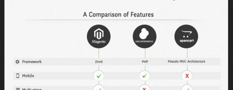 Magento osCommerce OpenCart Comparison