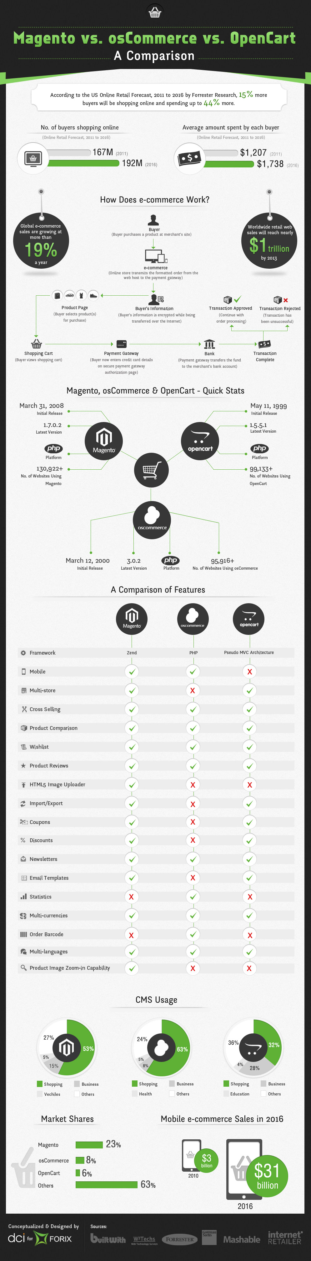 Magento osCommerce OpenCart Comparison-Infographic