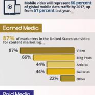 Mobile Video Future