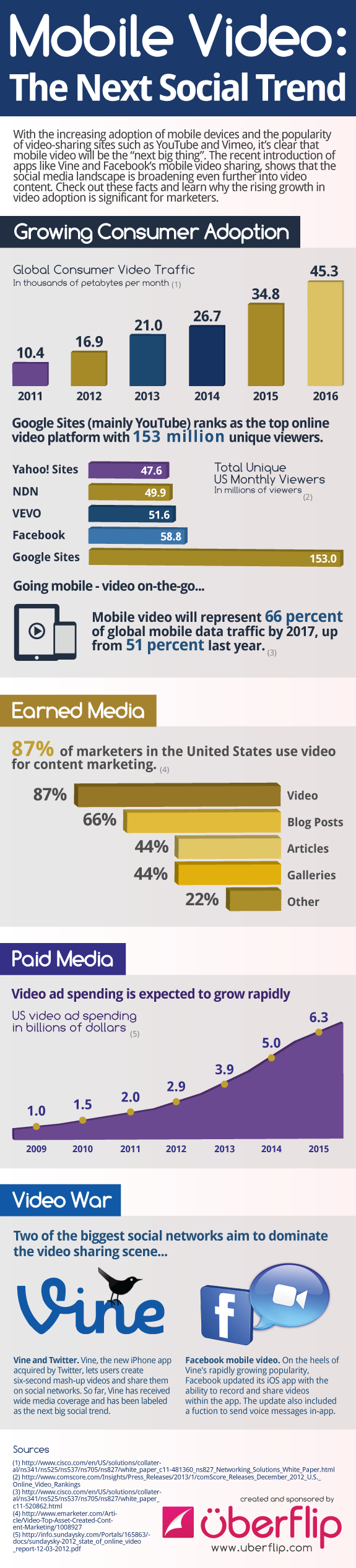 Mobile Video Future-Infographic
