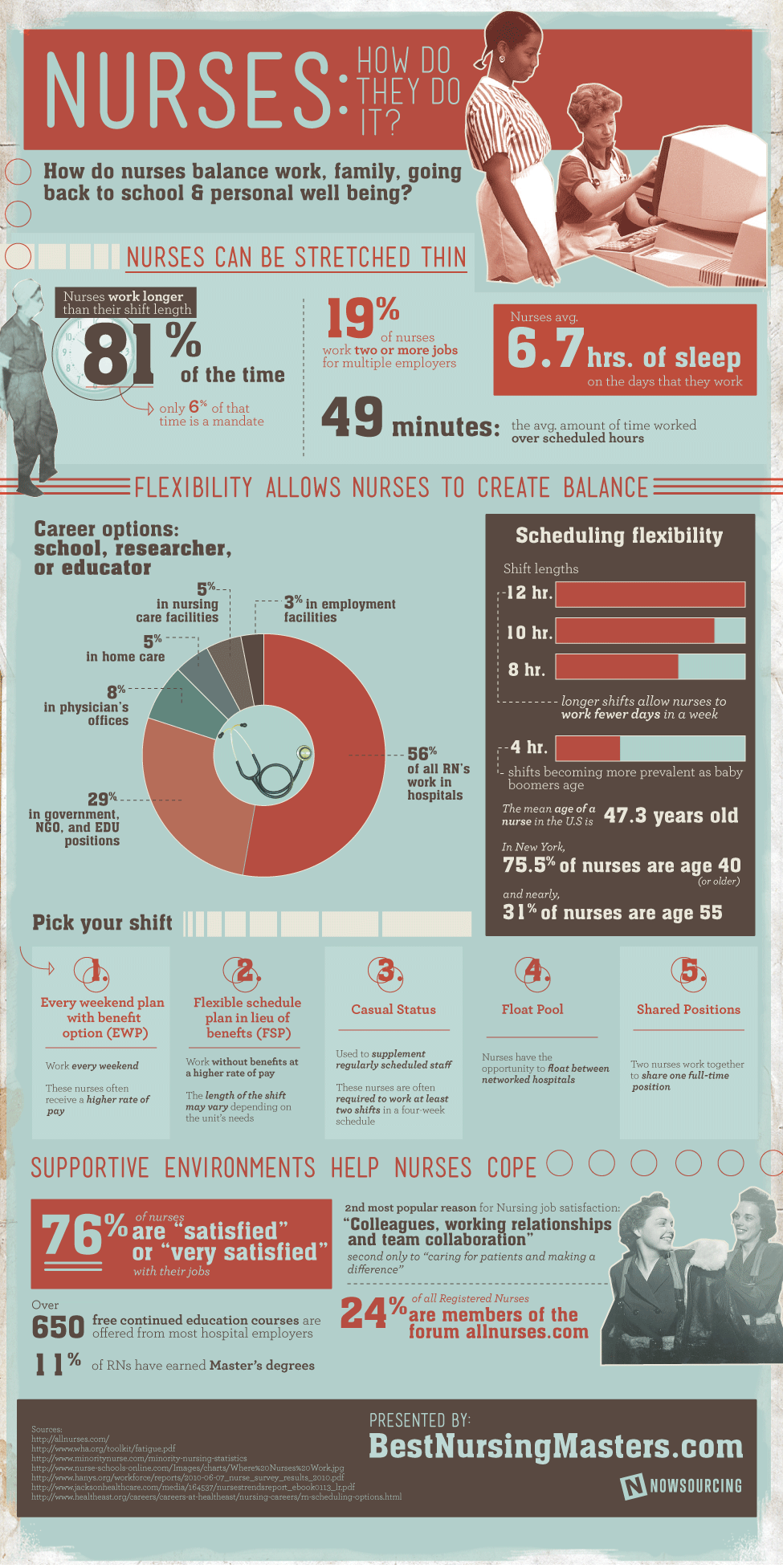 Hard Working Nurses-Infographic