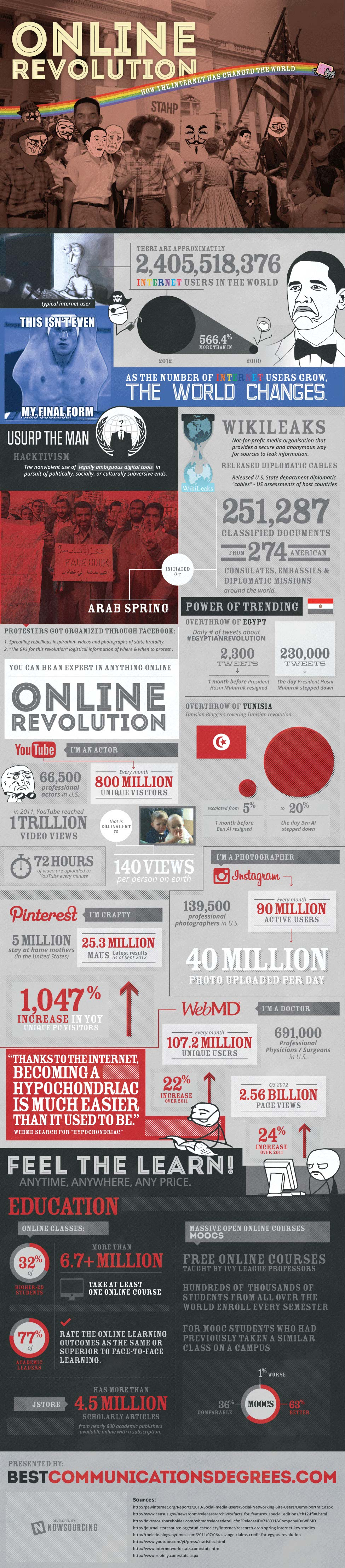 World Online-Infographic